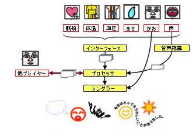 MindScapeCommunicator